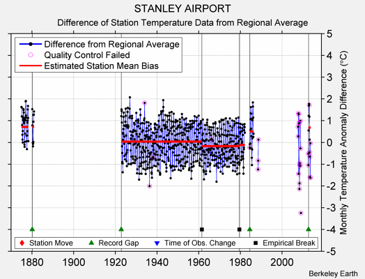 STANLEY AIRPORT difference from regional expectation