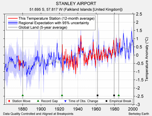 STANLEY AIRPORT comparison to regional expectation