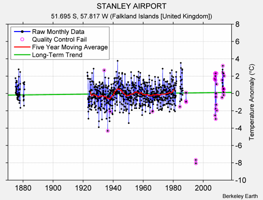 STANLEY AIRPORT Raw Mean Temperature