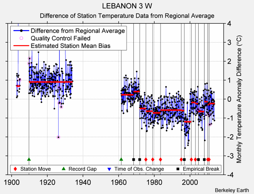 LEBANON 3 W difference from regional expectation