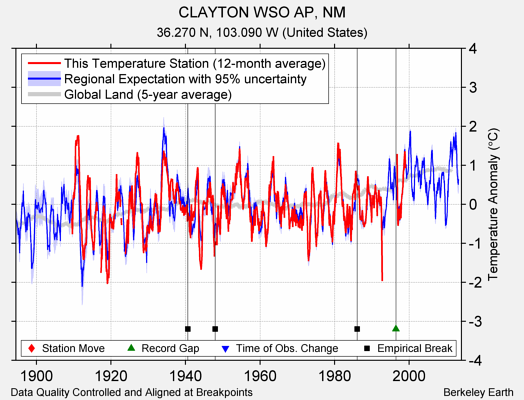 CLAYTON WSO AP, NM comparison to regional expectation