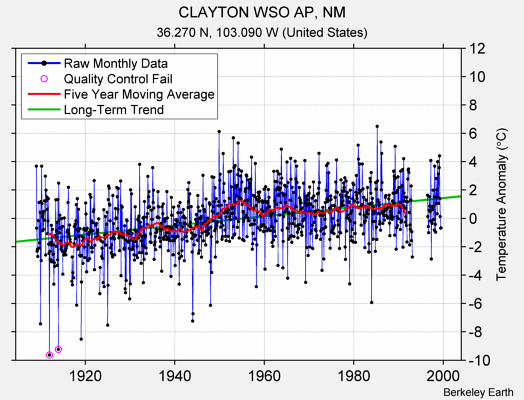 CLAYTON WSO AP, NM Raw Mean Temperature