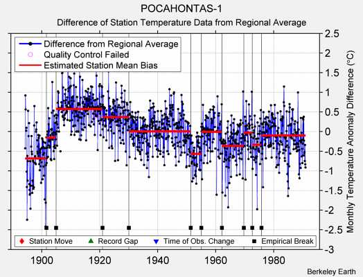 POCAHONTAS-1 difference from regional expectation