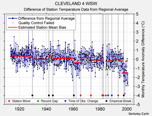 CLEVELAND 4 WSW difference from regional expectation