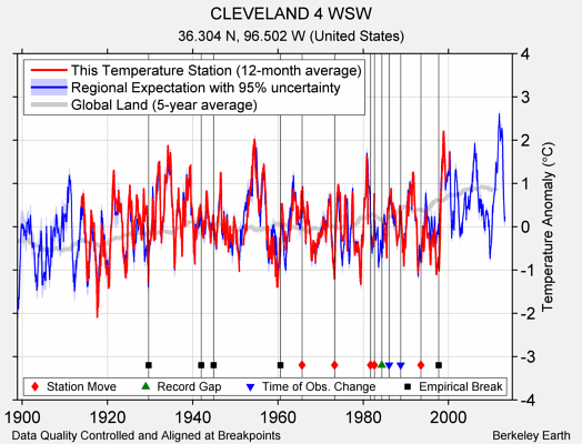 CLEVELAND 4 WSW comparison to regional expectation