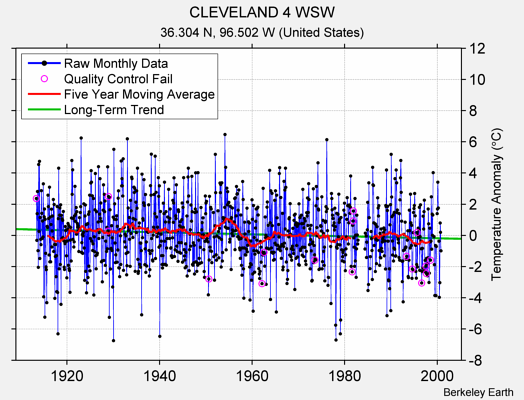 CLEVELAND 4 WSW Raw Mean Temperature