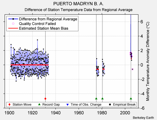 PUERTO MADRYN B. A. difference from regional expectation