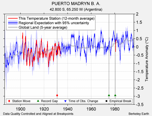 PUERTO MADRYN B. A. comparison to regional expectation