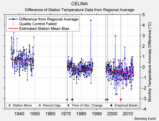 CELINA difference from regional expectation
