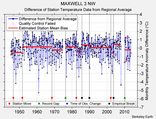 MAXWELL 3 NW difference from regional expectation
