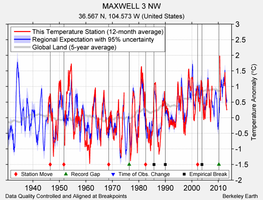 MAXWELL 3 NW comparison to regional expectation