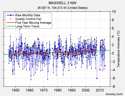 MAXWELL 3 NW Raw Mean Temperature