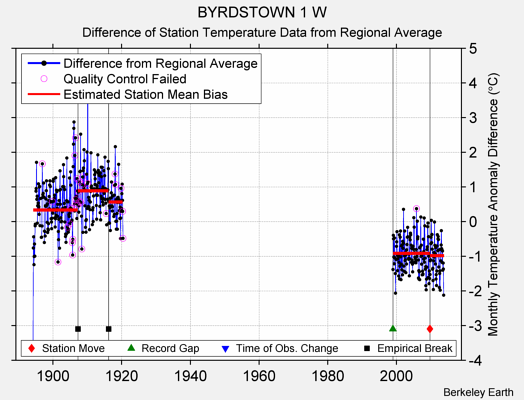 BYRDSTOWN 1 W difference from regional expectation