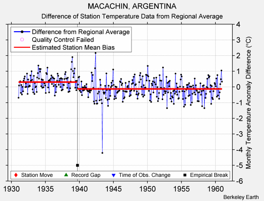 MACACHIN, ARGENTINA difference from regional expectation