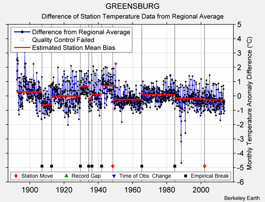 GREENSBURG difference from regional expectation