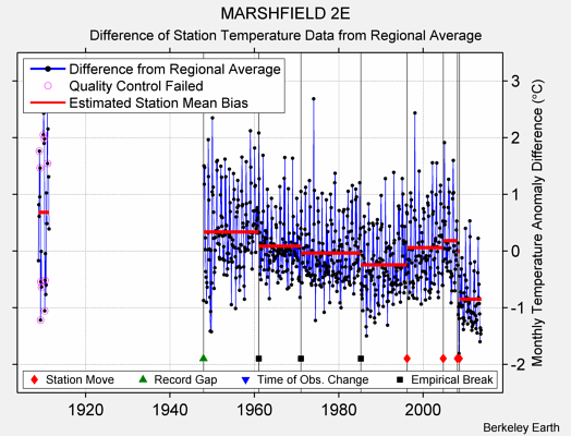 MARSHFIELD 2E difference from regional expectation