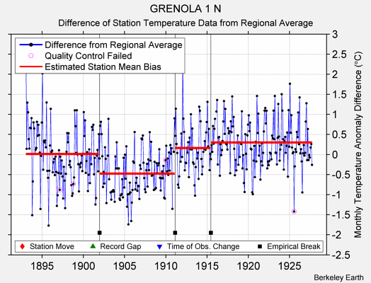 GRENOLA 1 N difference from regional expectation