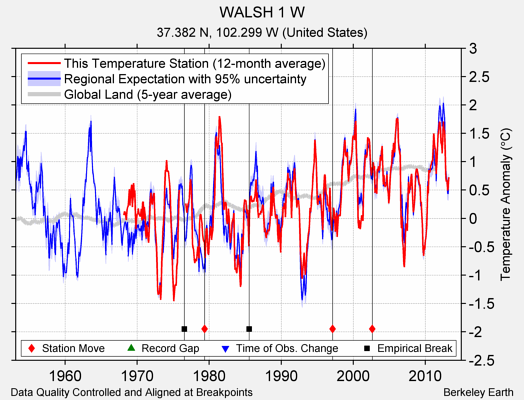 WALSH 1 W comparison to regional expectation