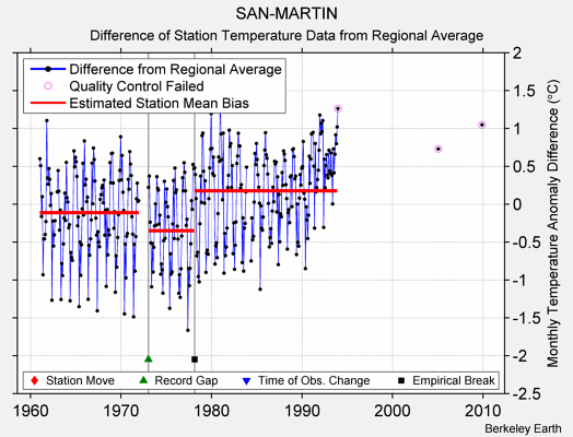 SAN-MARTIN difference from regional expectation