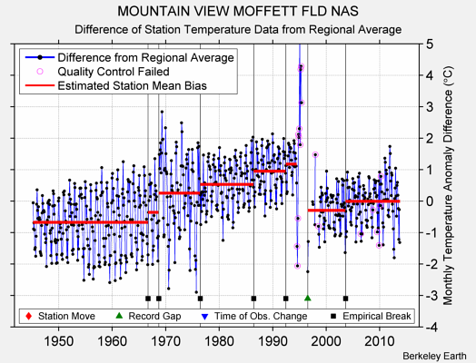 MOUNTAIN VIEW MOFFETT FLD NAS difference from regional expectation