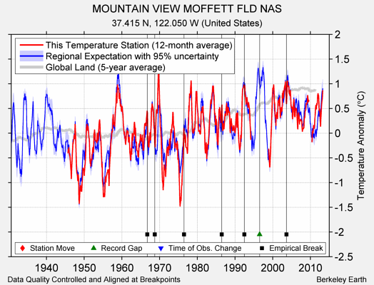 MOUNTAIN VIEW MOFFETT FLD NAS comparison to regional expectation