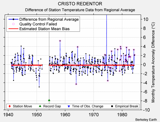 CRISTO REDENTOR difference from regional expectation
