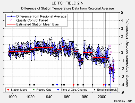 LEITCHFIELD 2 N difference from regional expectation