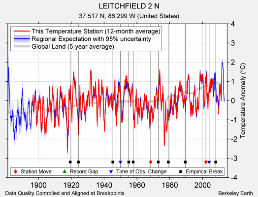 LEITCHFIELD 2 N comparison to regional expectation