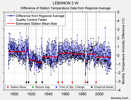 LEBANON 2 W difference from regional expectation