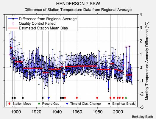 HENDERSON 7 SSW difference from regional expectation