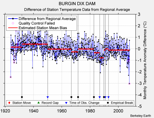 BURGIN DIX DAM difference from regional expectation
