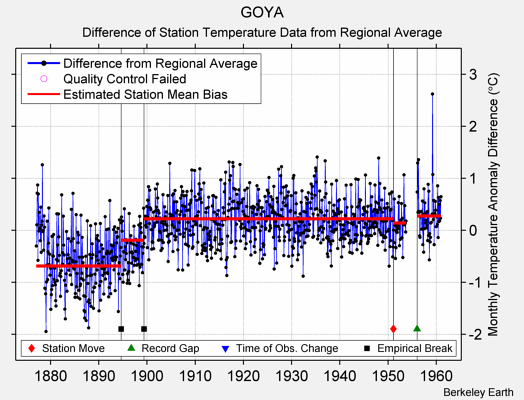 GOYA difference from regional expectation