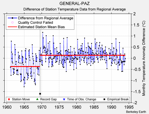 GENERAL-PAZ difference from regional expectation