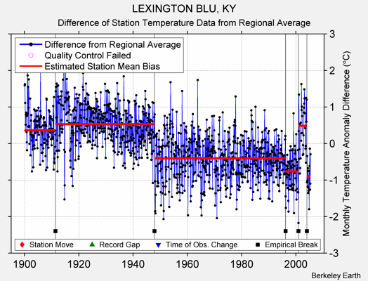 LEXINGTON BLU, KY difference from regional expectation