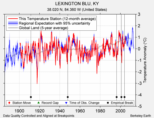 LEXINGTON BLU, KY comparison to regional expectation