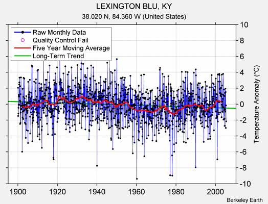 LEXINGTON BLU, KY Raw Mean Temperature
