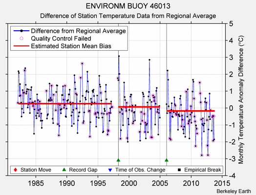 ENVIRONM BUOY 46013 difference from regional expectation