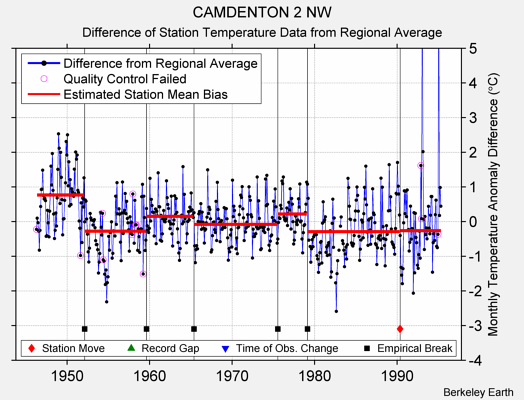 CAMDENTON 2 NW difference from regional expectation