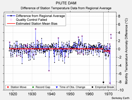 PIUTE DAM difference from regional expectation