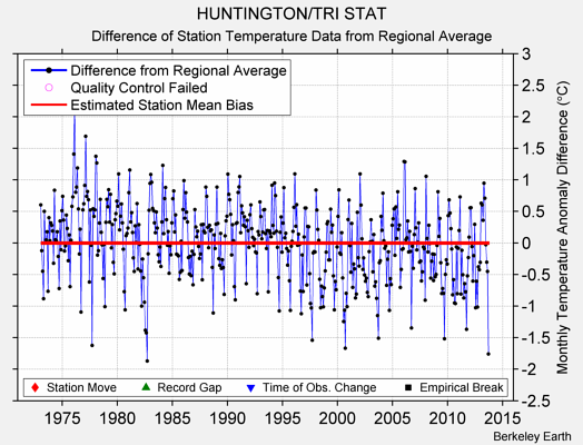 HUNTINGTON/TRI STAT difference from regional expectation