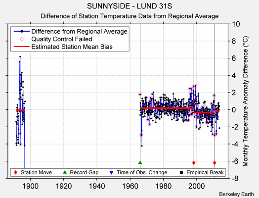 SUNNYSIDE - LUND 31S difference from regional expectation