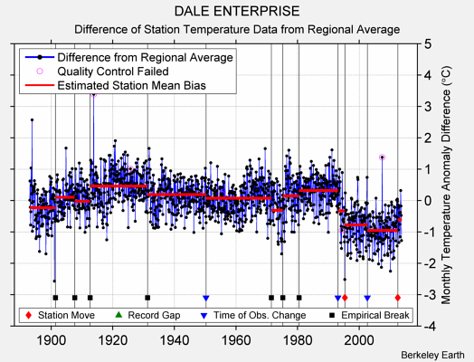 DALE ENTERPRISE difference from regional expectation