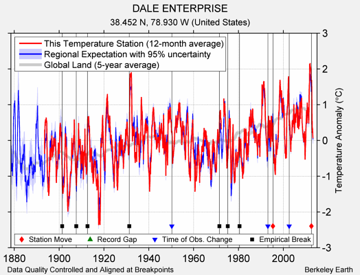 DALE ENTERPRISE comparison to regional expectation