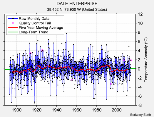 DALE ENTERPRISE Raw Mean Temperature