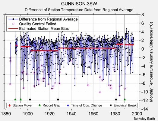 GUNNISON-3SW difference from regional expectation