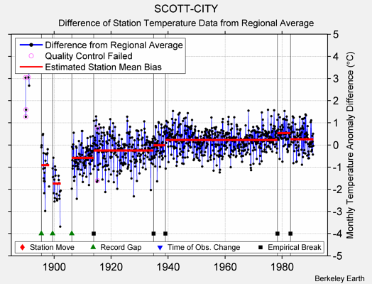 SCOTT-CITY difference from regional expectation