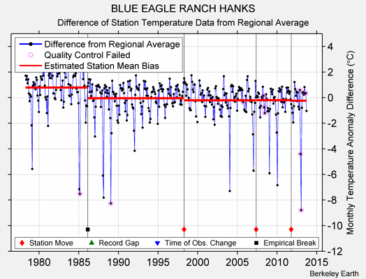 BLUE EAGLE RANCH HANKS difference from regional expectation