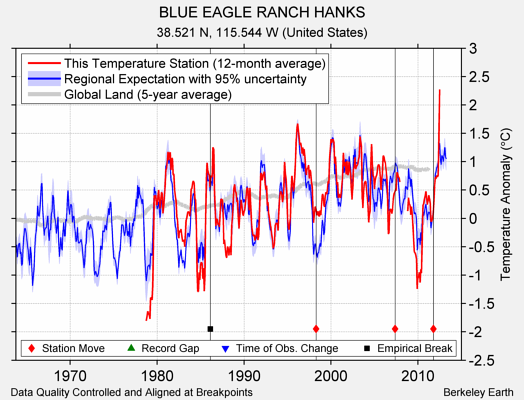 BLUE EAGLE RANCH HANKS comparison to regional expectation