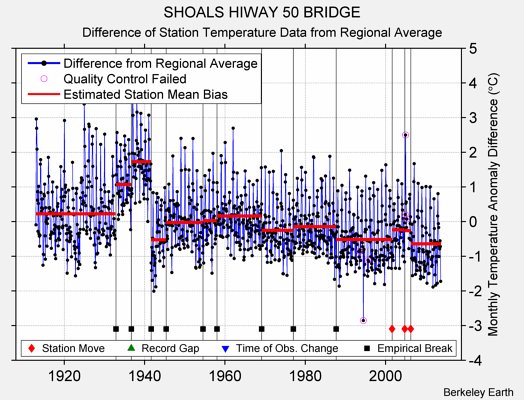 SHOALS HIWAY 50 BRIDGE difference from regional expectation