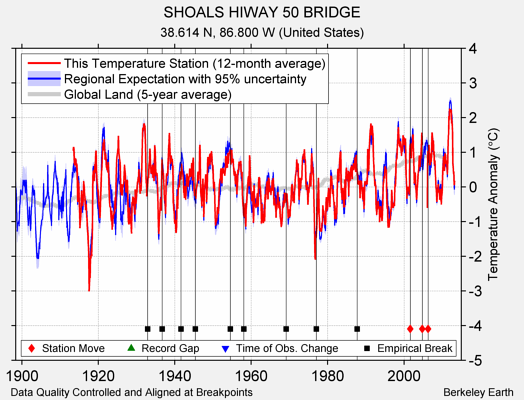 SHOALS HIWAY 50 BRIDGE comparison to regional expectation